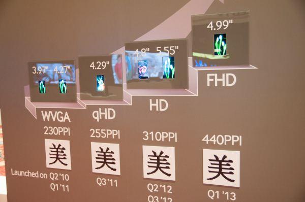 Galaxy S IV tendría una pantalla Amoled FULL HD